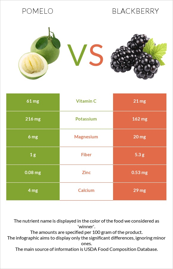 Pomelo vs Blackberry infographic