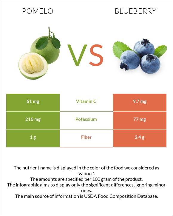 Pomelo vs Blueberry infographic