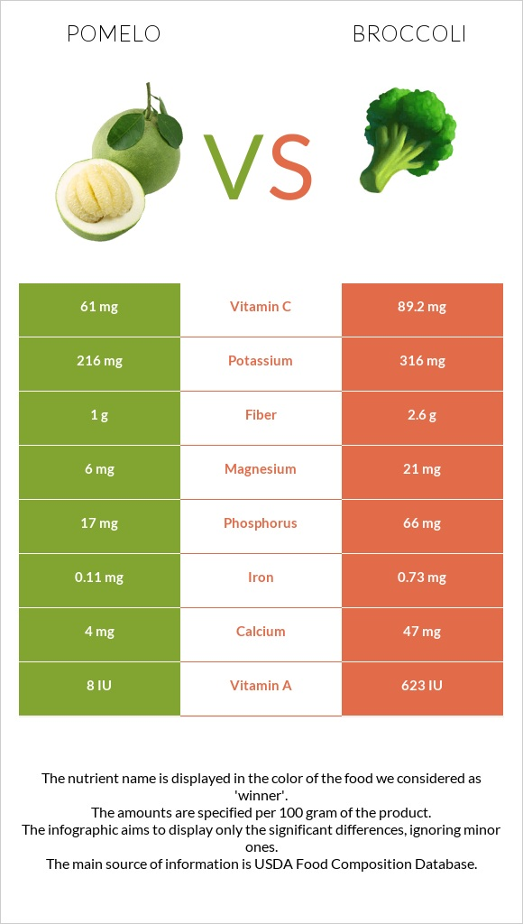 Pomelo vs Broccoli infographic