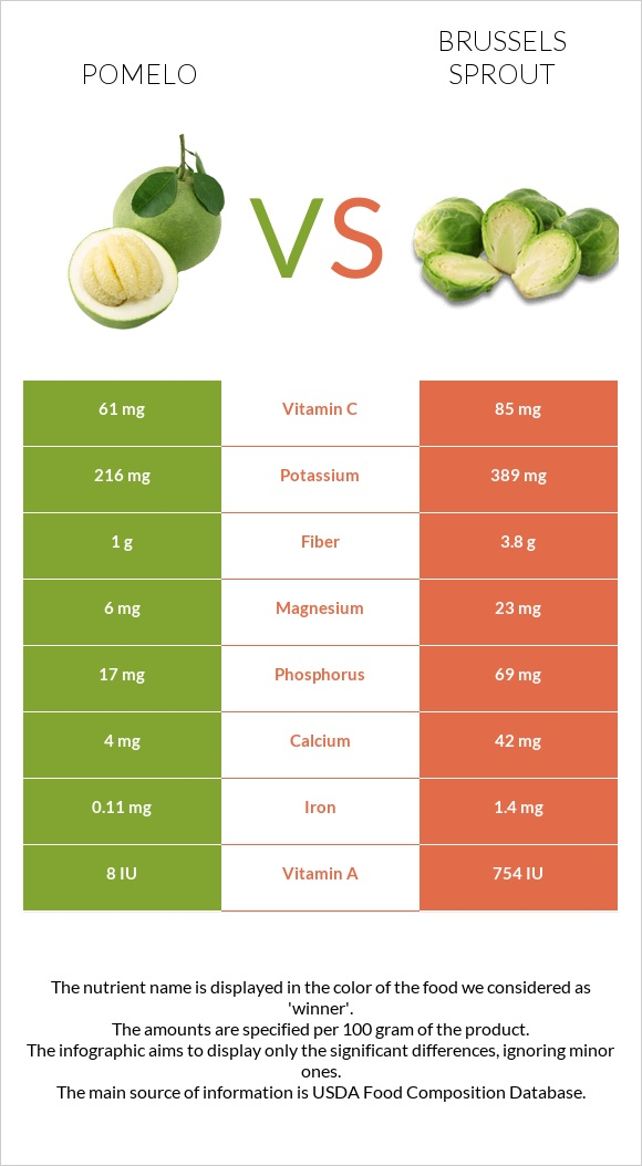 Pomelo vs Brussels sprout infographic
