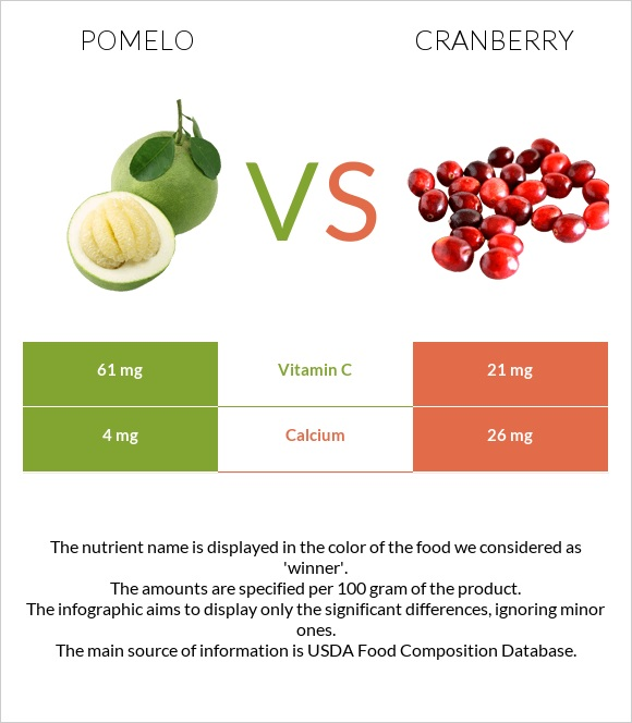 Pomelo vs Cranberry infographic