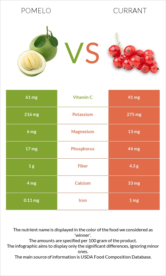 Pomelo vs Currant infographic
