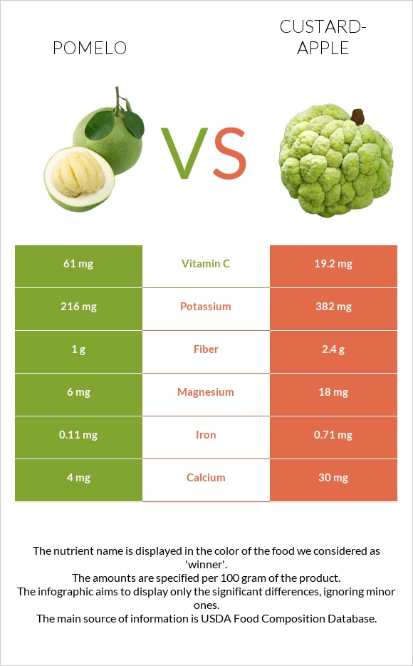 Pomelo vs Custard-apple infographic