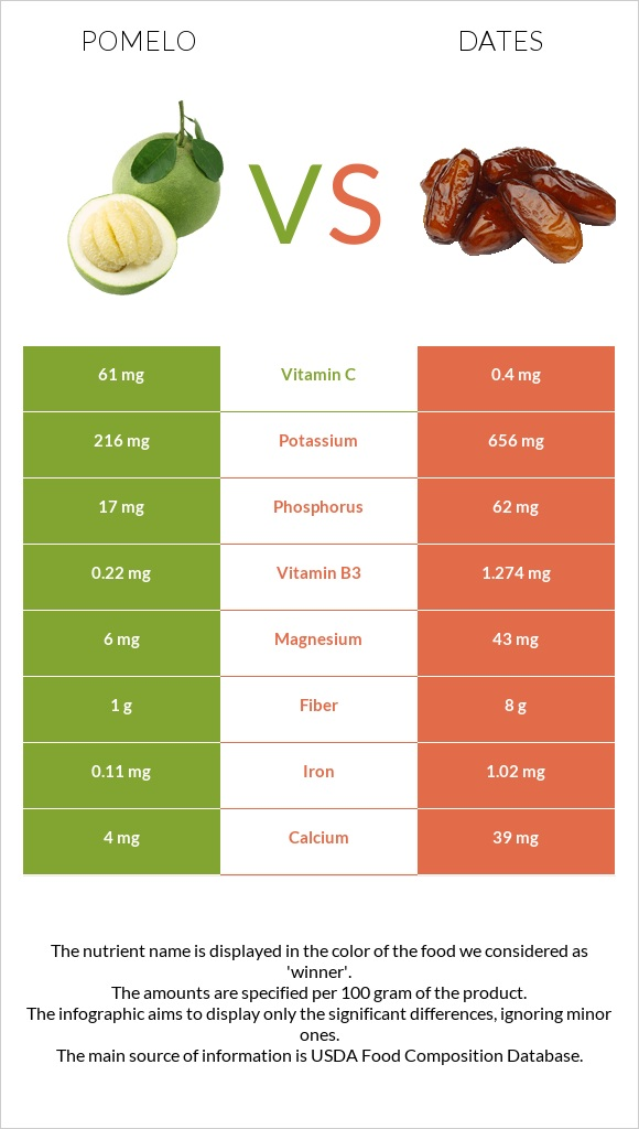 Pomelo vs Date palm infographic