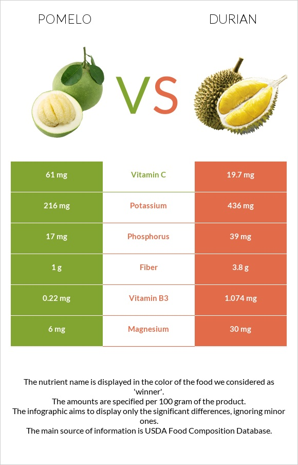 Pomelo vs Durian infographic