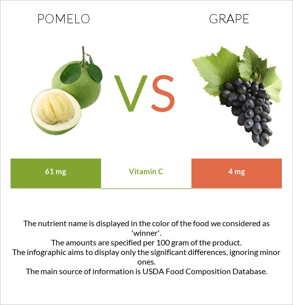 Pomelo vs Grape infographic