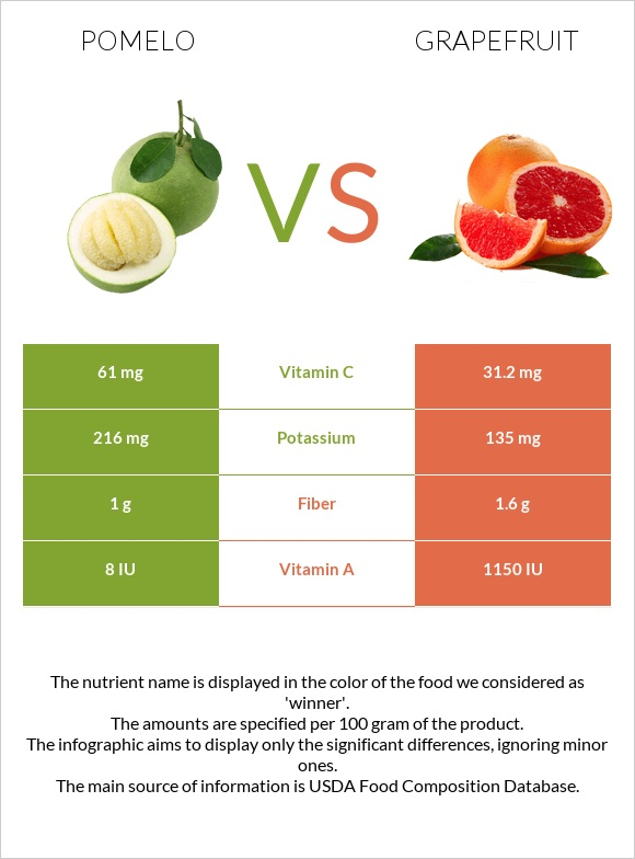 Pomelo vs Grapefruit infographic