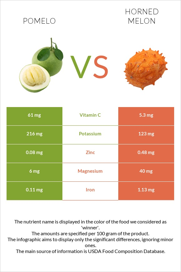 Pomelo vs Horned melon infographic