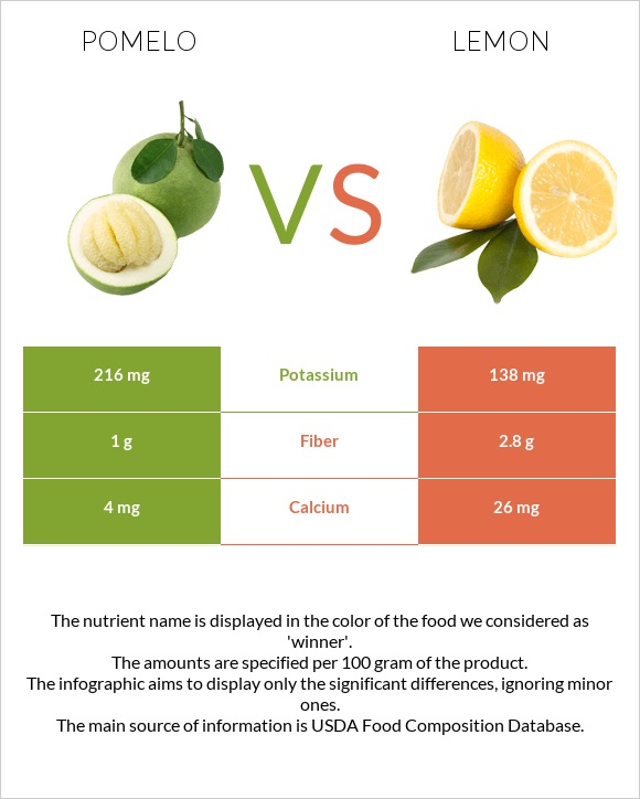 Pomelo vs Lemon infographic