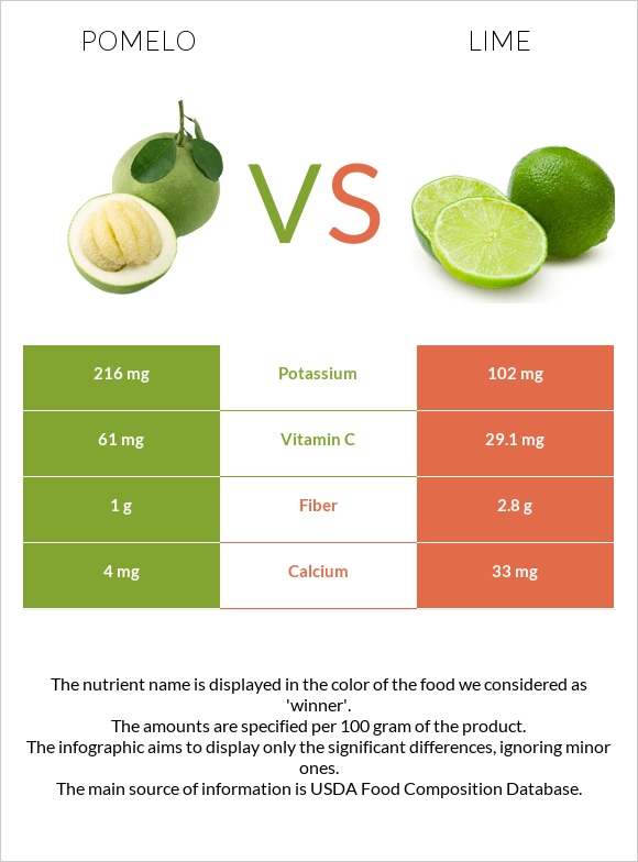 Pomelo vs Lime infographic