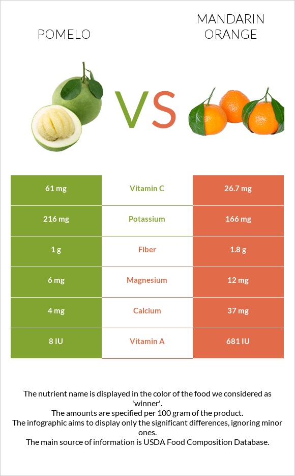 Pomelo vs Mandarin orange infographic