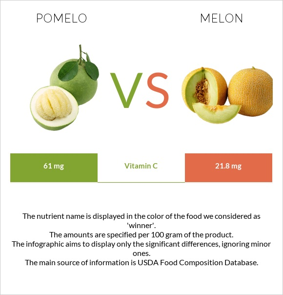 Pomelo vs Melon infographic