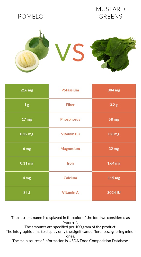 Pomelo vs Mustard Greens infographic
