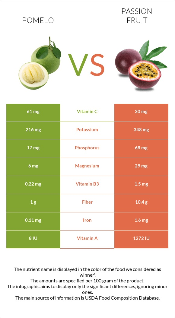 Pomelo vs Passion fruit infographic