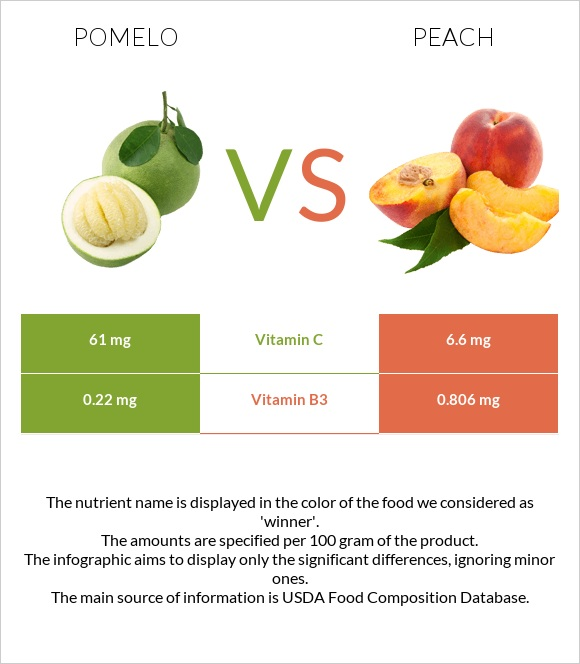 Pomelo vs Peach infographic