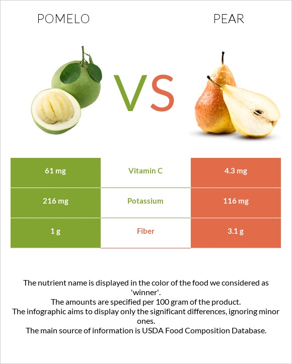 Pomelo vs Pear infographic