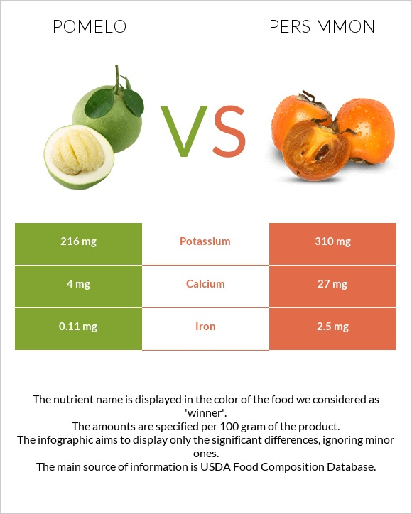Pomelo vs Persimmon infographic