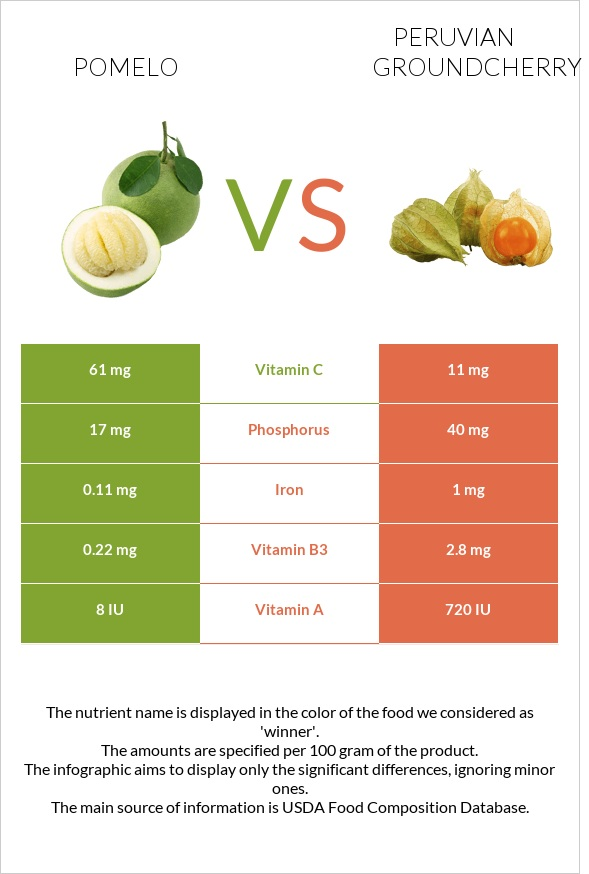 Pomelo vs Peruvian groundcherry infographic