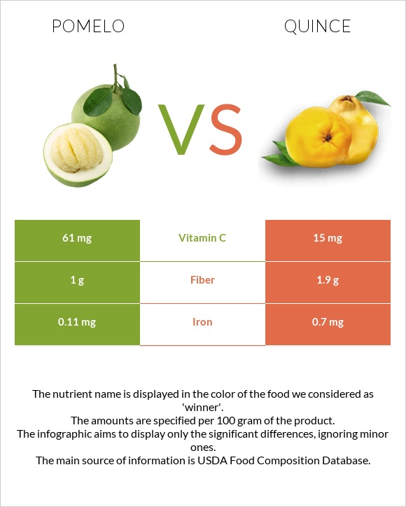 Pomelo vs Quince infographic