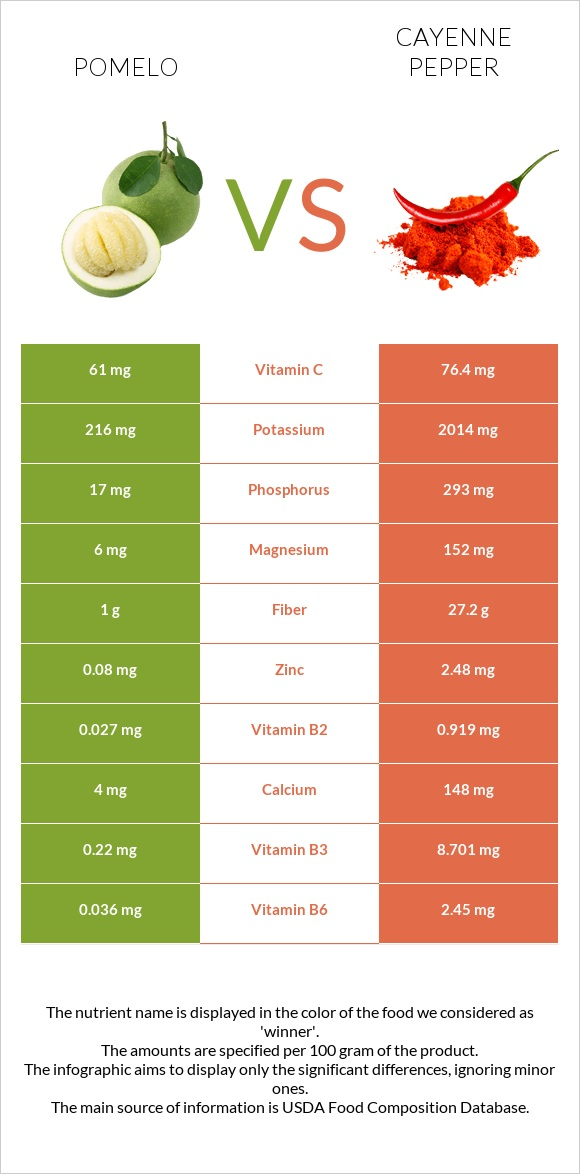 Pomelo vs Cayenne pepper infographic