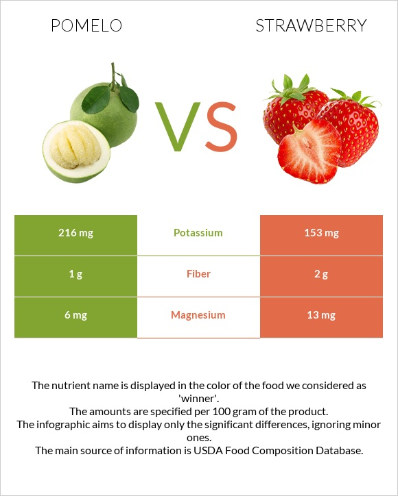 Pomelo vs Strawberry infographic