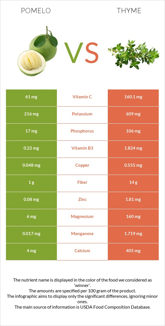 Pomelo vs Thyme infographic