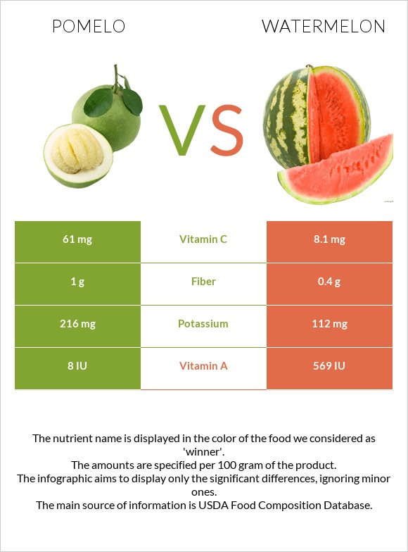 Pomelo vs Watermelon infographic