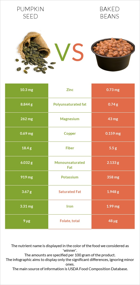 Pumpkin seed vs Baked beans infographic