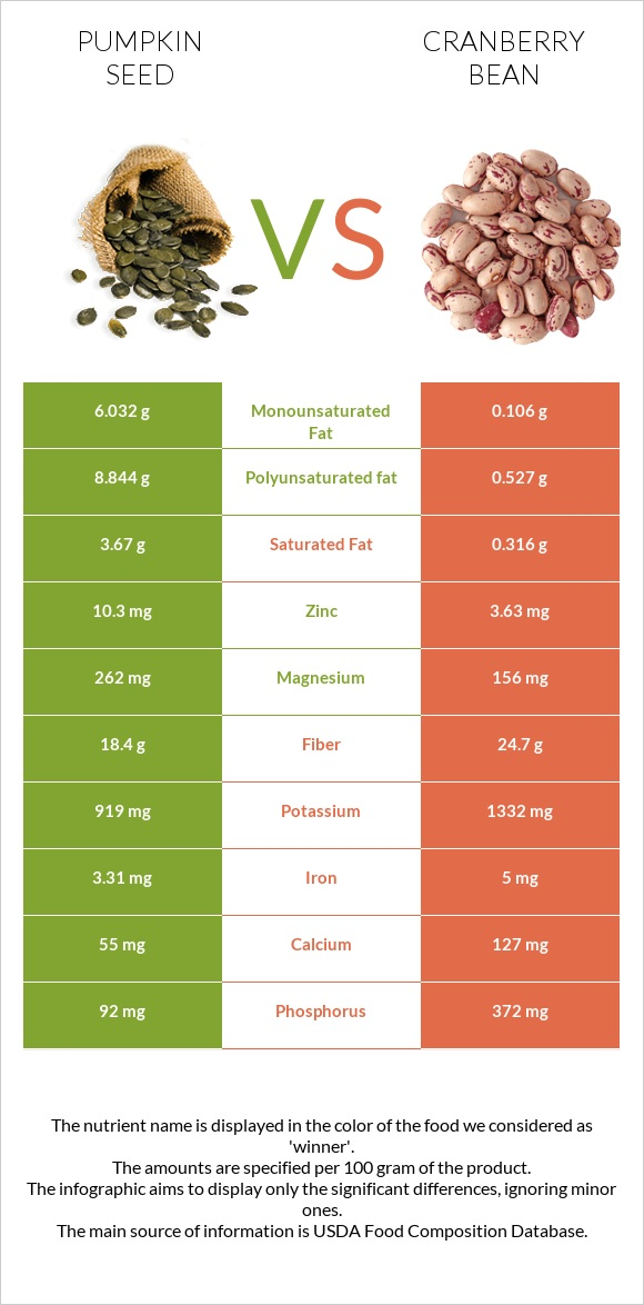 Pumpkin seed vs Cranberry bean infographic