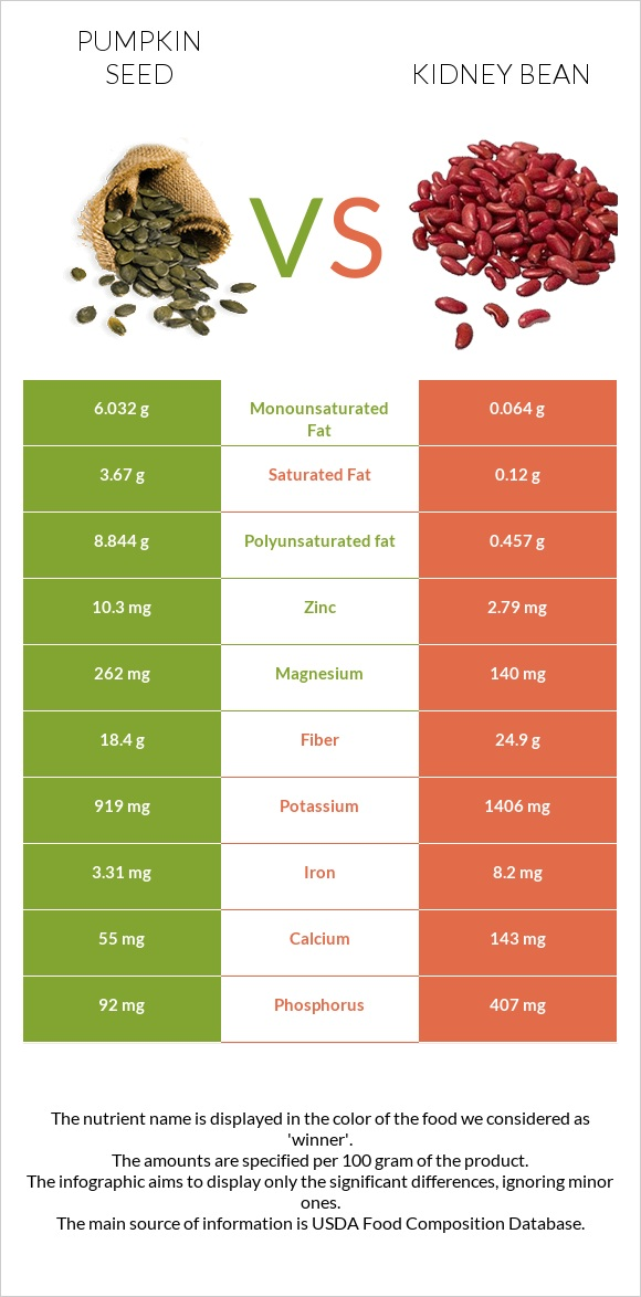 Pumpkin seed vs Kidney bean infographic