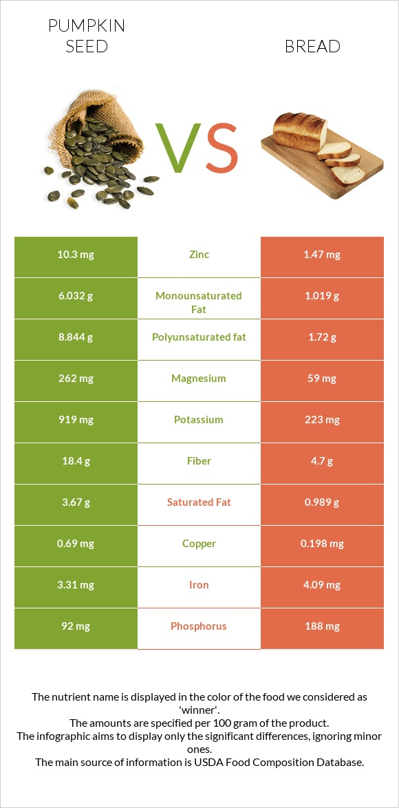 Pumpkin seed vs Bread infographic