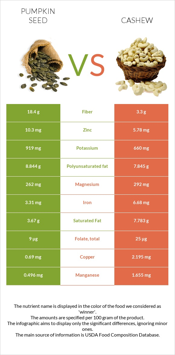 Pumpkin seed vs Cashew infographic