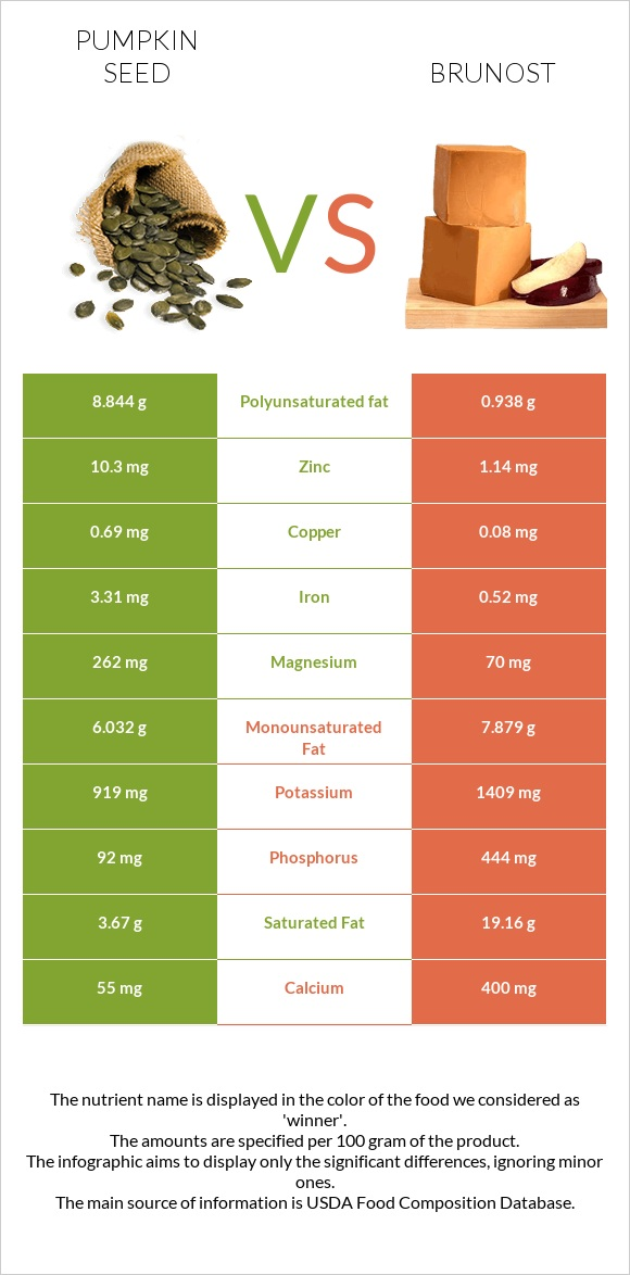 Pumpkin seed vs Brunost infographic