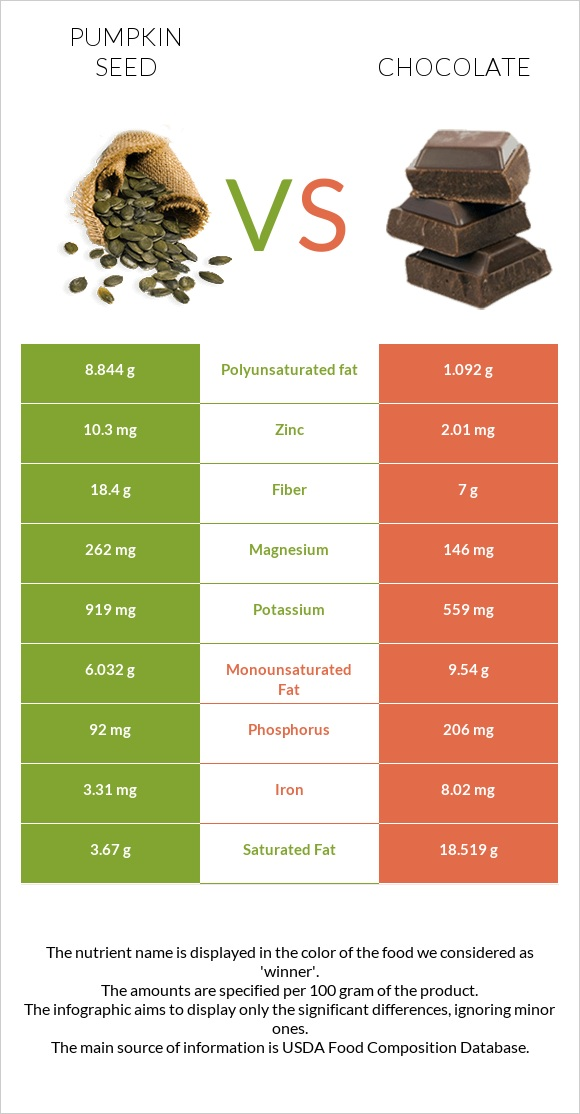 Pumpkin seed vs Chocolate infographic