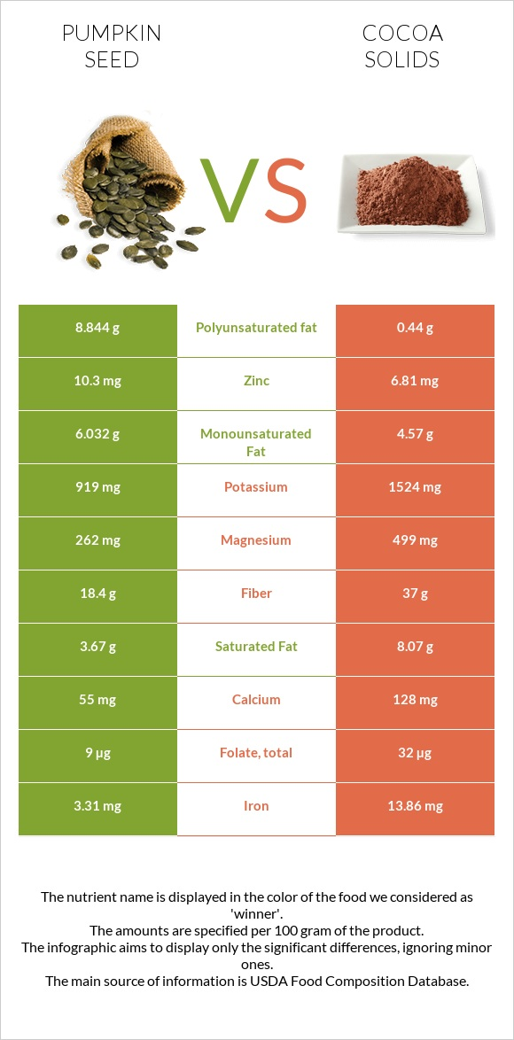 Pumpkin seed vs Cocoa solids infographic