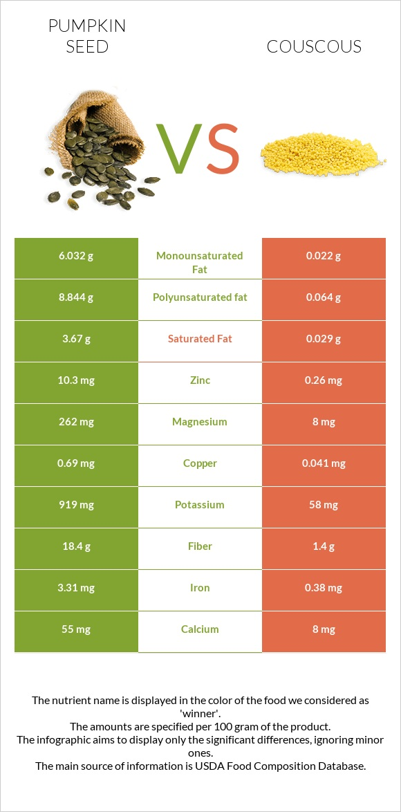 Pumpkin seed vs Couscous infographic