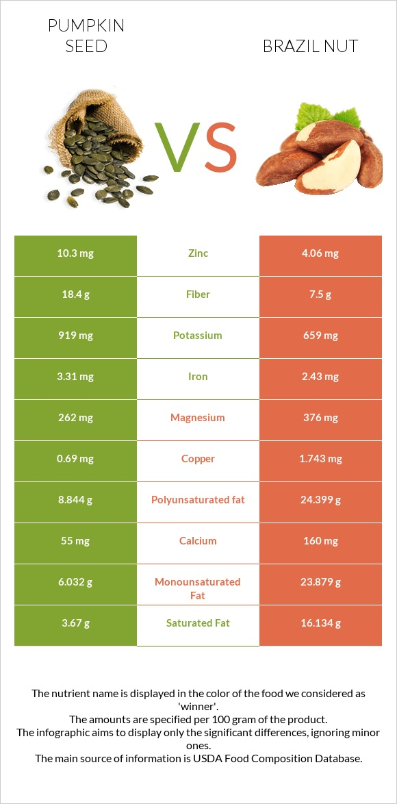 Pumpkin seed vs Brazil nut infographic