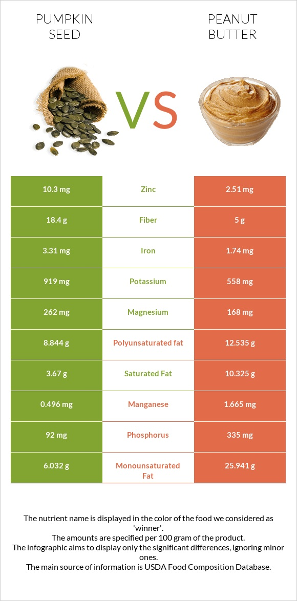 Pumpkin seed vs Peanut butter infographic