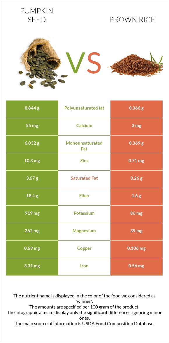 Pumpkin seed vs Brown rice infographic