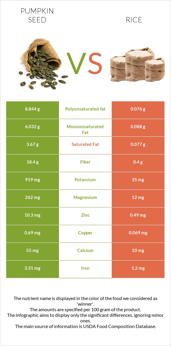 Pumpkin seed vs Rice infographic
