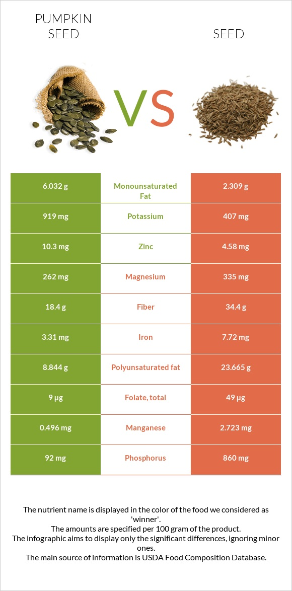 Pumpkin seed vs Seed infographic