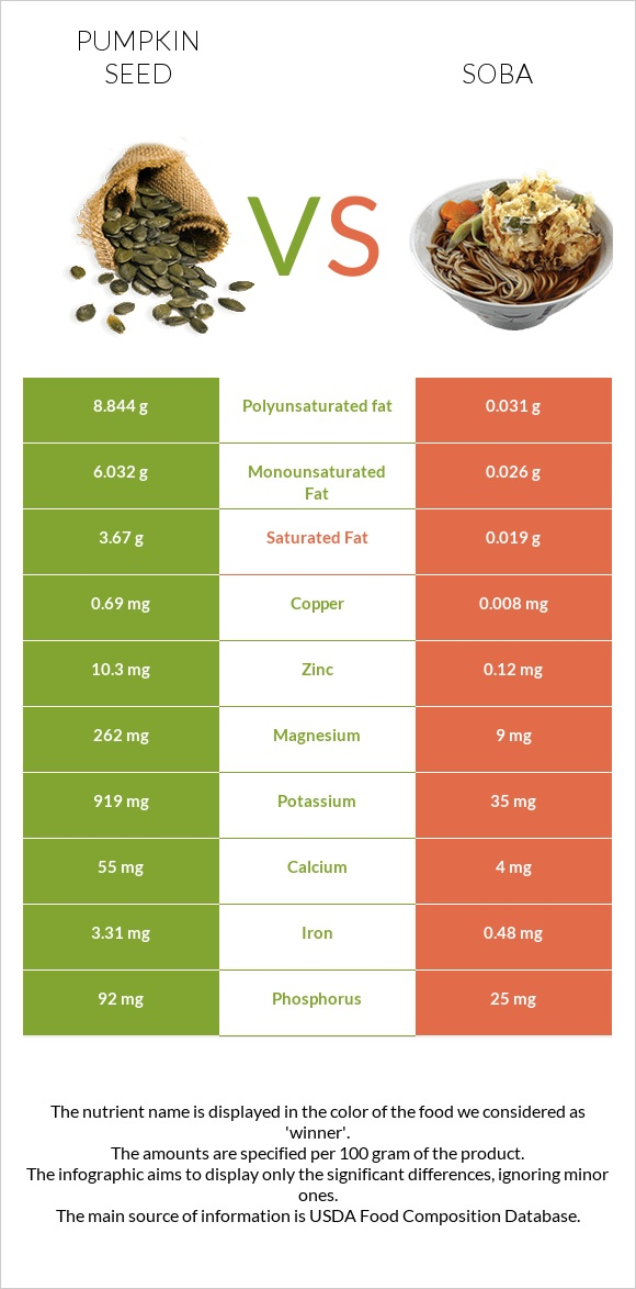 Pumpkin seed vs Soba infographic