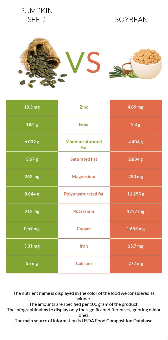 Pumpkin seed vs Soybean infographic