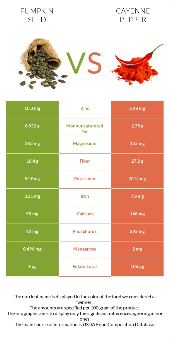 Pumpkin seed vs Cayenne pepper infographic
