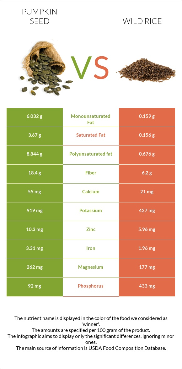 Pumpkin seed vs Wild rice infographic