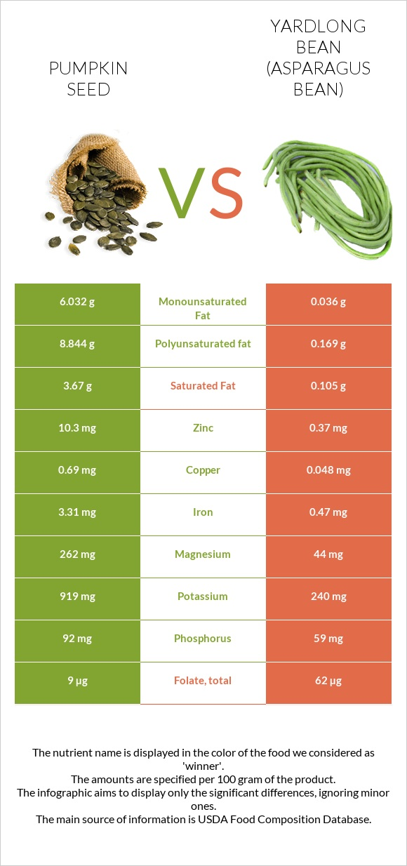 Pumpkin seed vs Yardlong bean (Asparagus bean) infographic