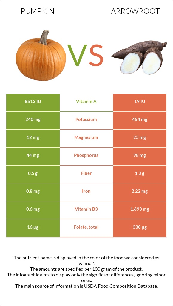 Pumpkin vs Arrowroot infographic
