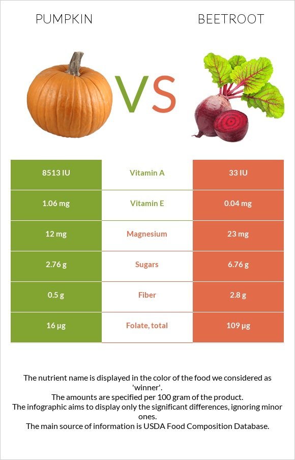 Pumpkin vs Beetroot infographic