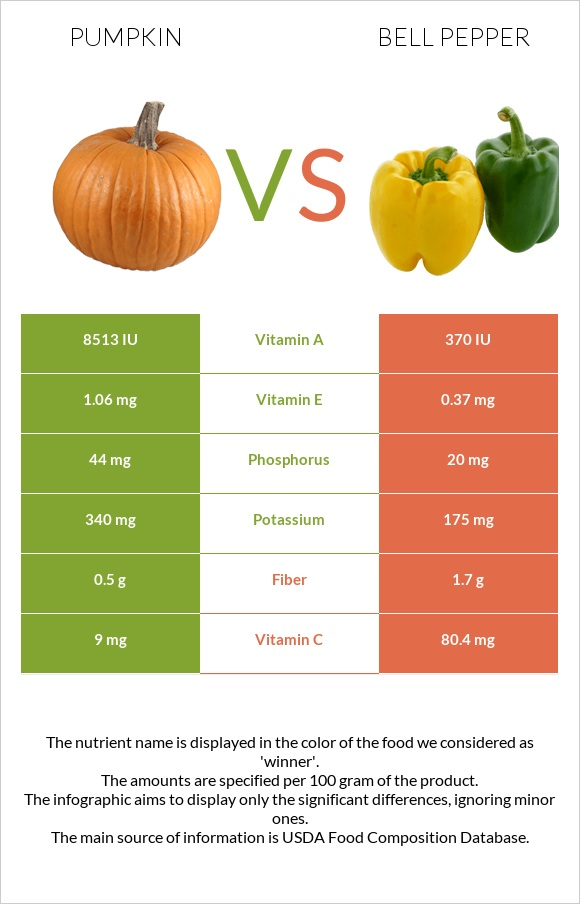 Pumpkin vs Bell pepper infographic