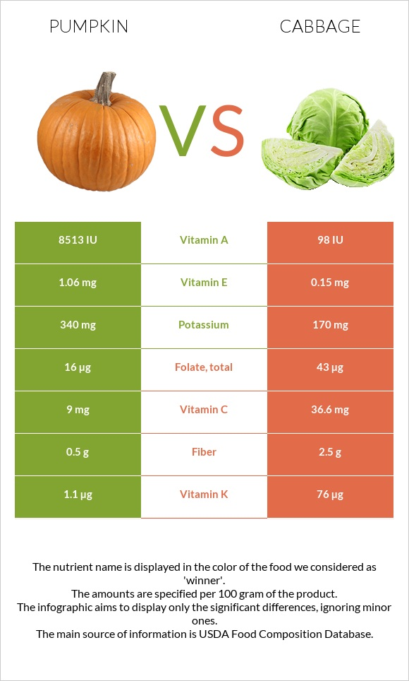 Pumpkin vs Cabbage infographic